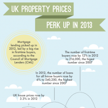 UK Property Prices Perk Up In 2013 Infographic