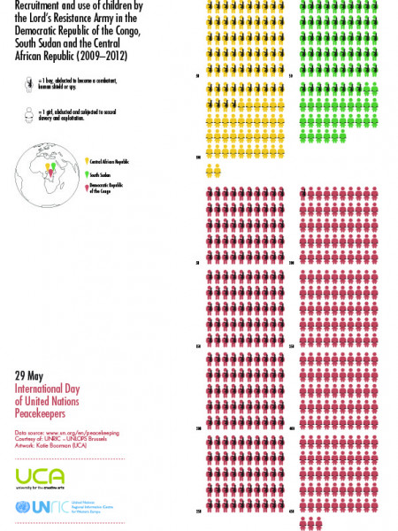 UN Peacekeepers Day 2013 Infographics - Children in armed conflict Infographic