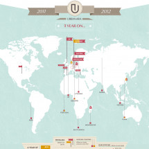 URBANARA - 1 year Infographic