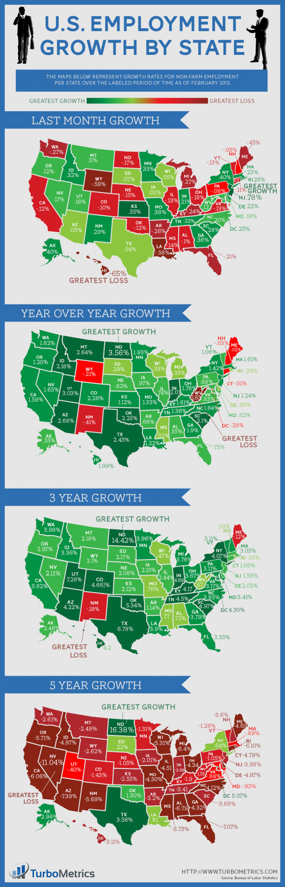 U.S. Employment Growth by State