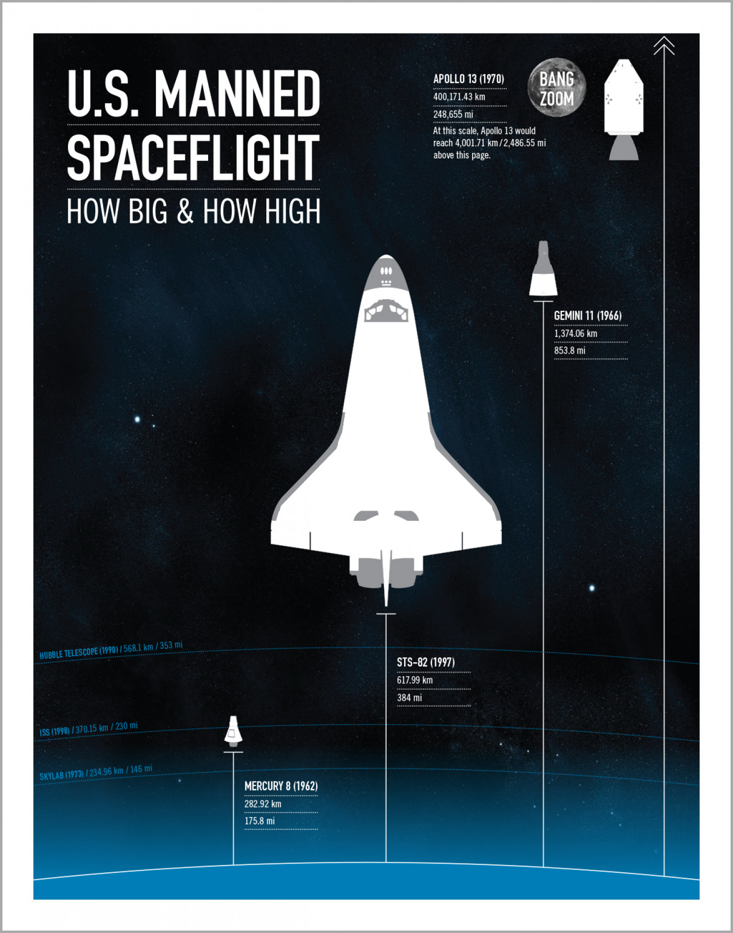 U.S. Manned Spaceflight: How Big and How High Infographic