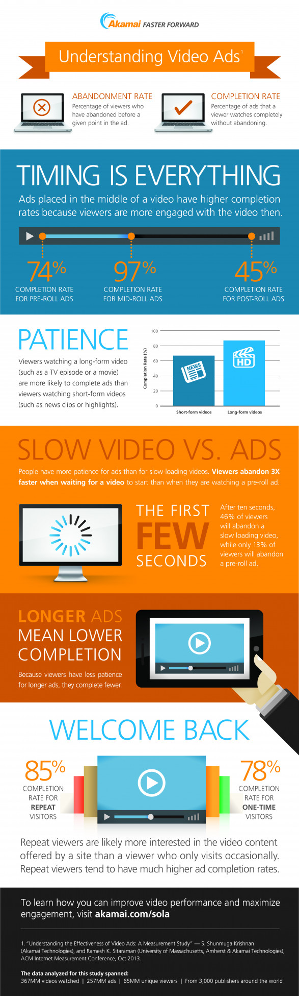 Understanding Video Ads