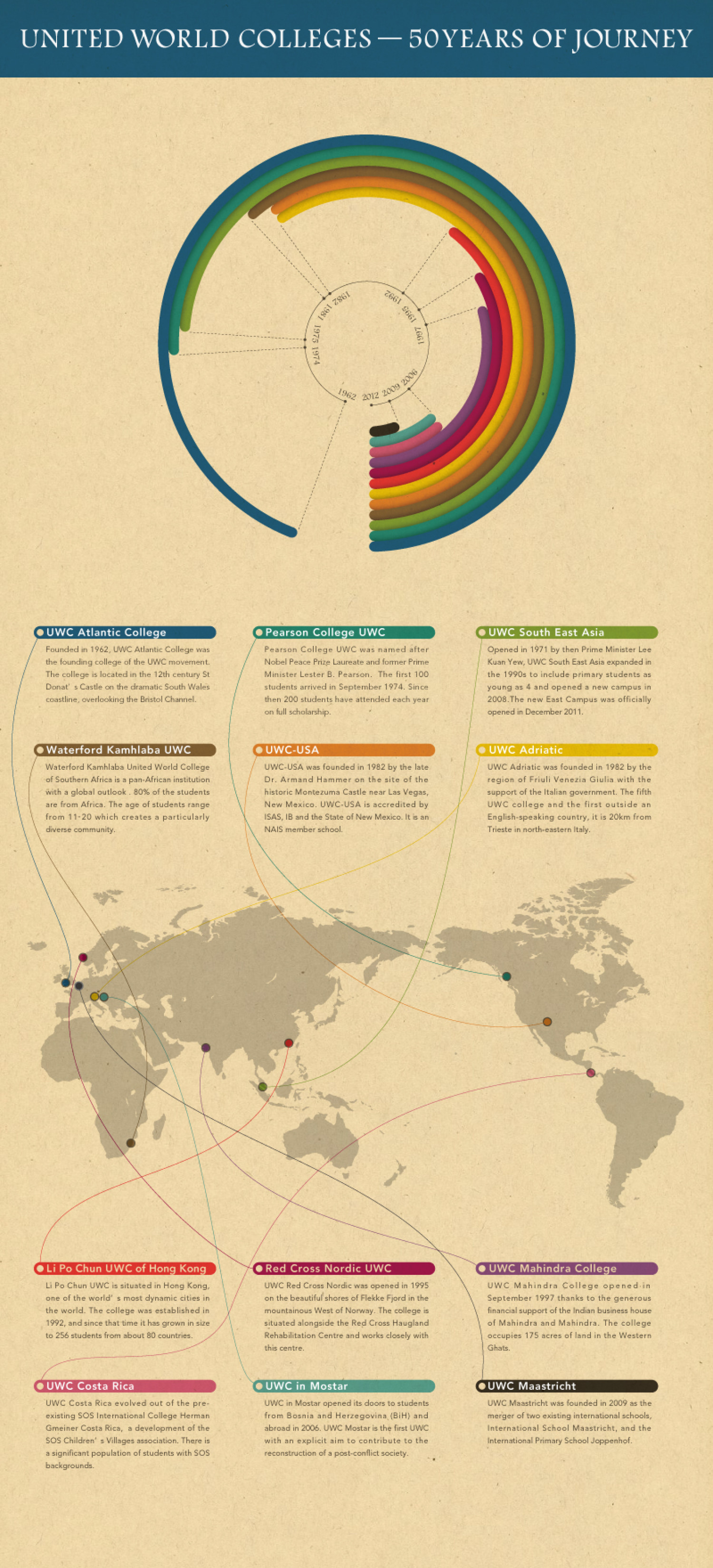 United World Colleges: 50 Years of Journey Infographic