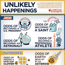 Unlikely Happenings Infographic