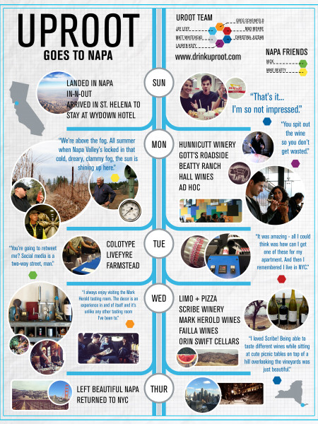Uproot Goes to Napa Infographic