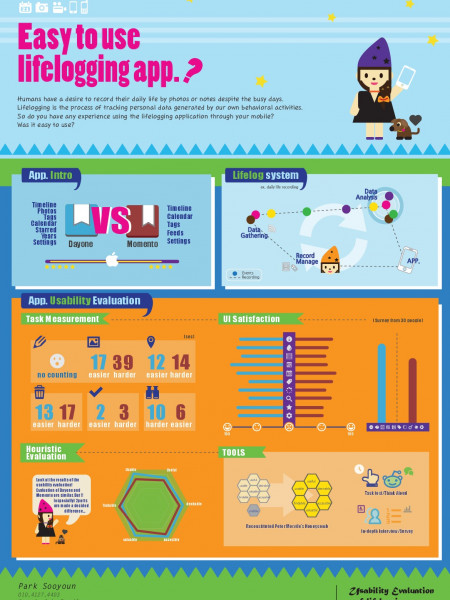 Usability Evaluation of Lifelogging App Infographic