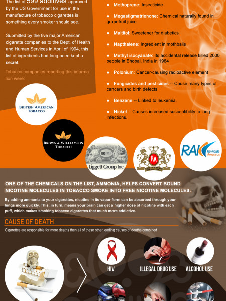 Cigarettes and Death Infographic