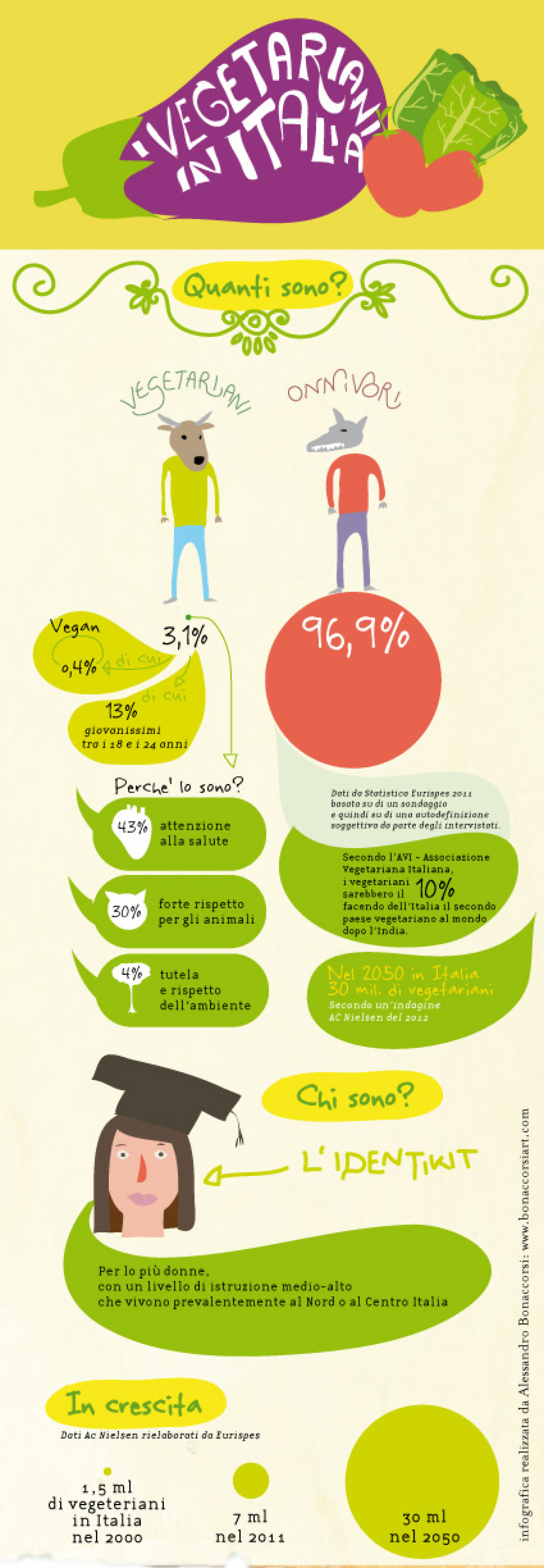 Vegetarians in Italy Infographic
