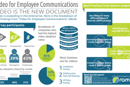 Video for Employee Communications Infographic