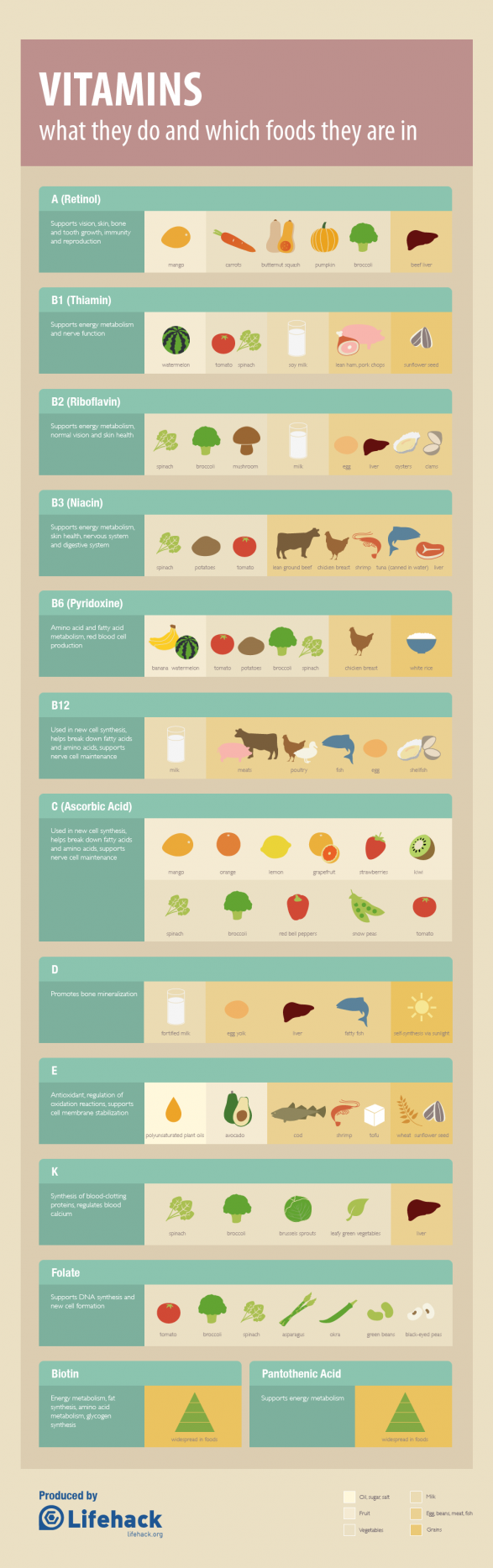 Vitamins Cheat Sheet