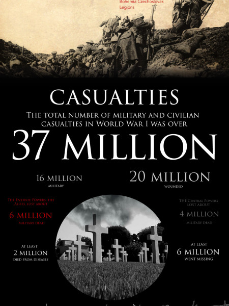 WW1: A Short History Infographic
