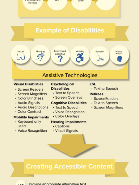 Web Accessibility Infographic