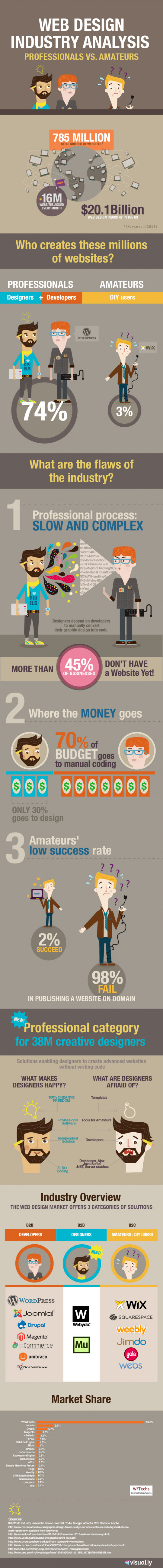 Web Design Industry Analysis: Professionals vs. Amateurs