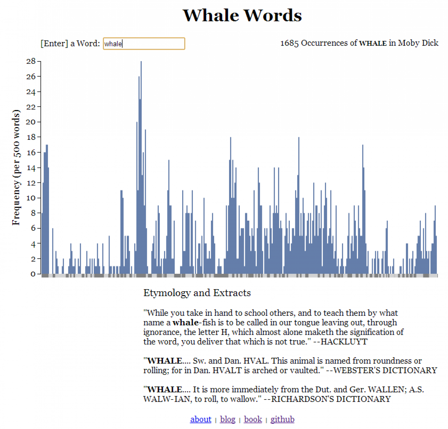 Whale Words Infographic