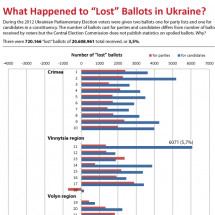 What Happened to Lost Ballots in Ukraine?  Infographic