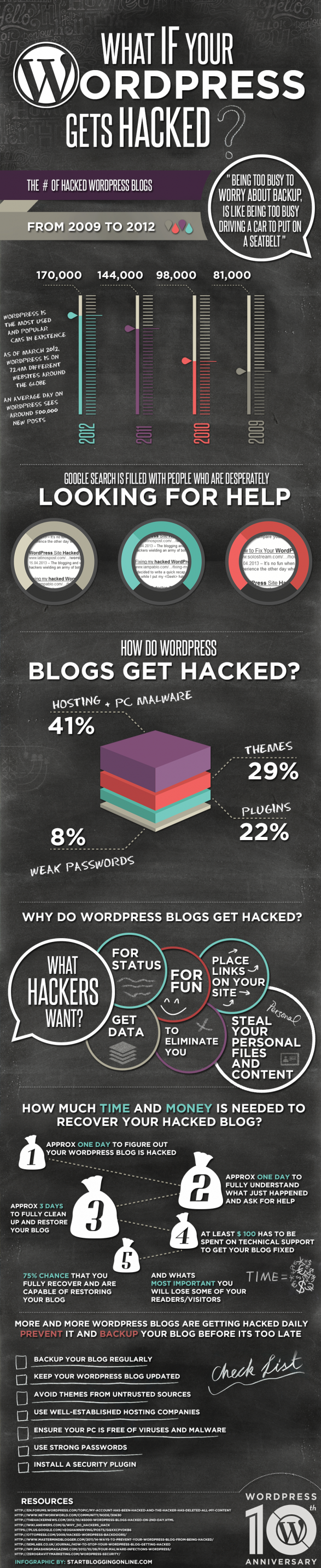 What If Your WordPress Gets Hacked