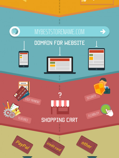 What Makes a Good Online Store Infographic