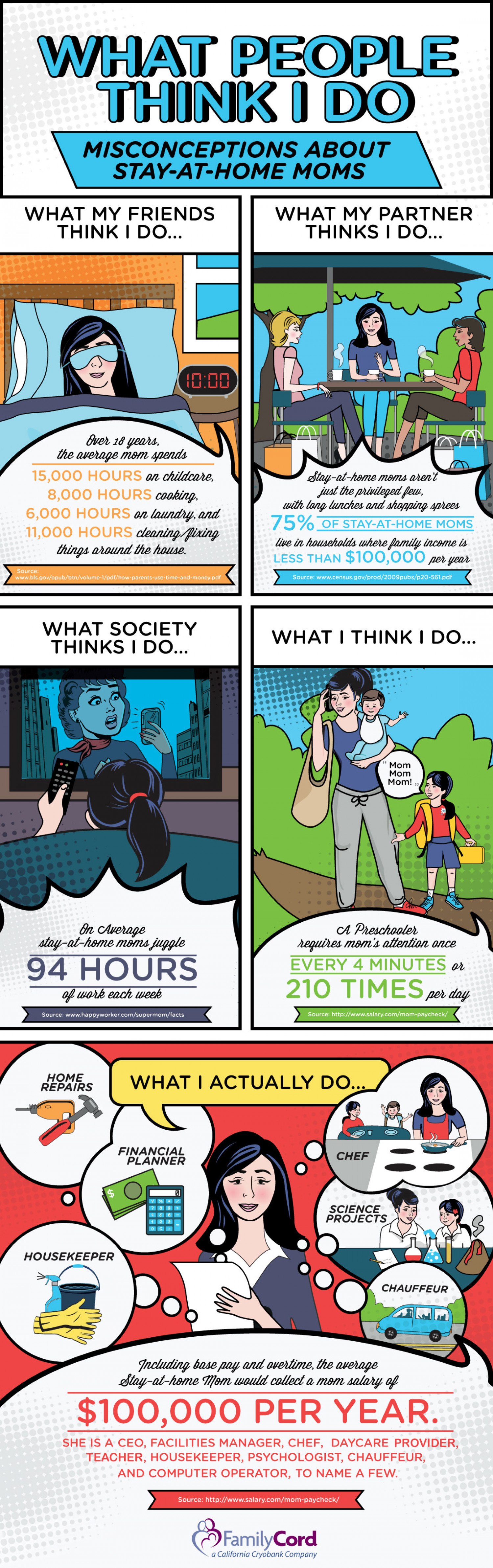 What People Think I Do: Misconceptions About Stay at Home Moms Infographic