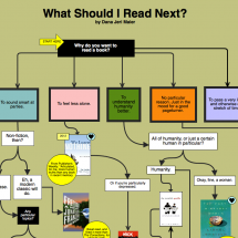 What Should I Read Next? Infographic