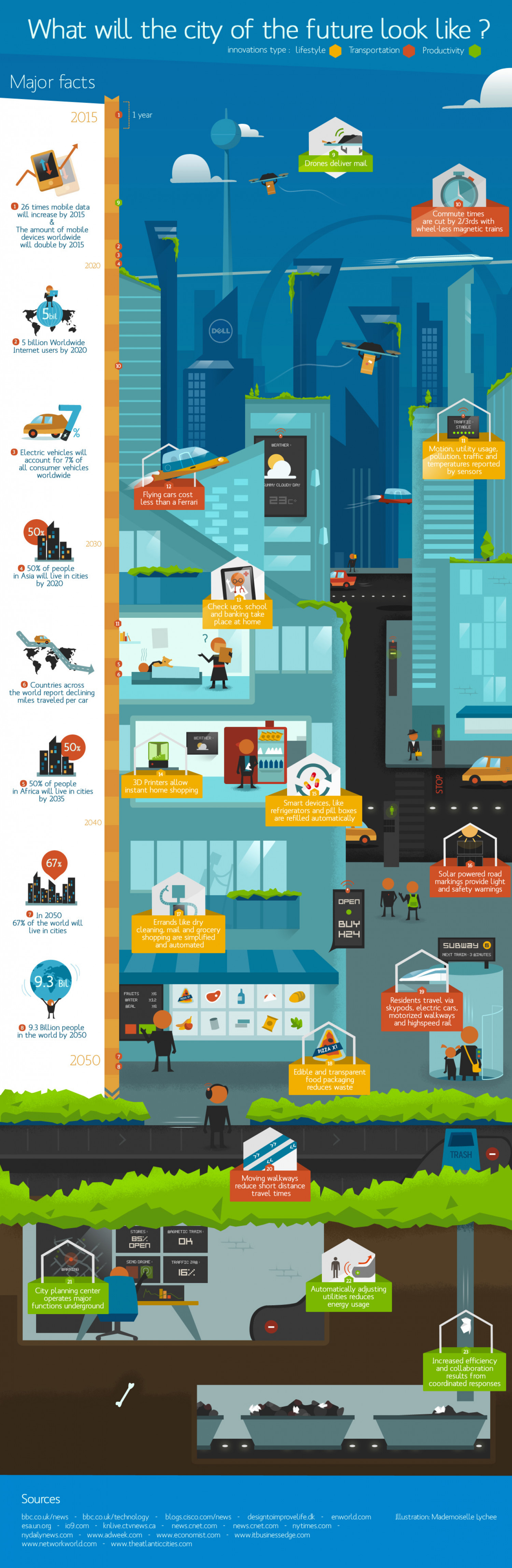 What Will The City Of The Future Look Like? [Infographic]