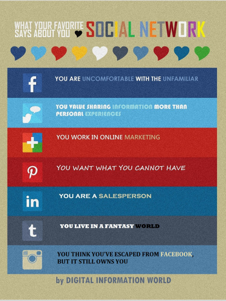 What Your Favorite Social Network Says About You Infographic