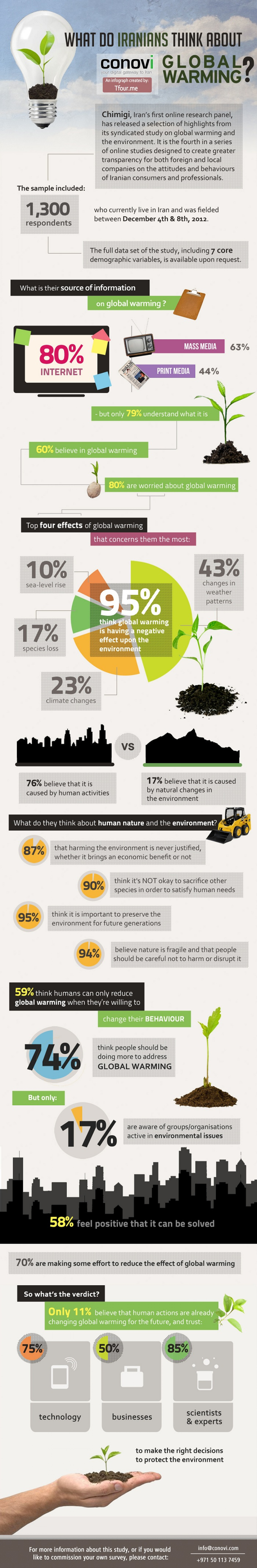What do Iranians think about Global Warming? Infographic