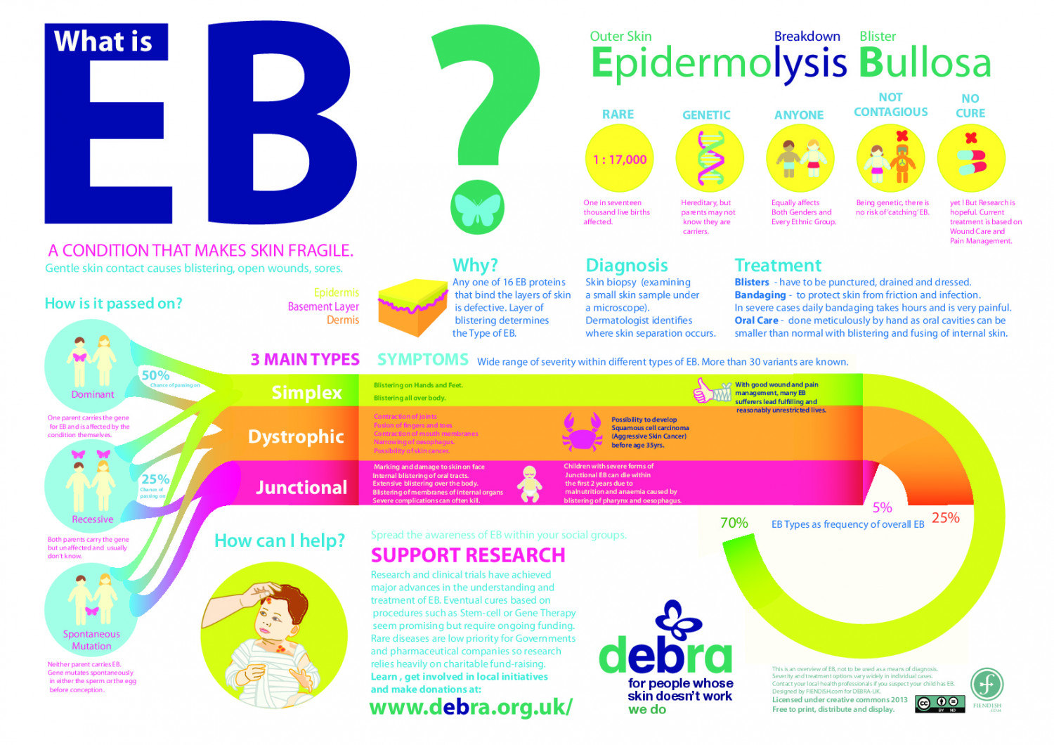 What is EB ? Infographic