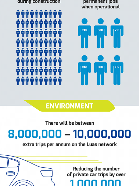 What is Luas Cross City? Infographic