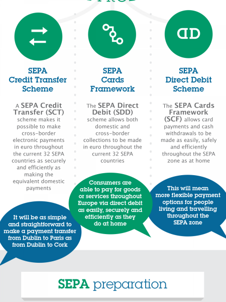 What is SEPA? Infographic