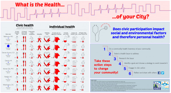 What is the Health of your City?