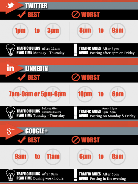 What is the best time to post on social media sites? Infographic