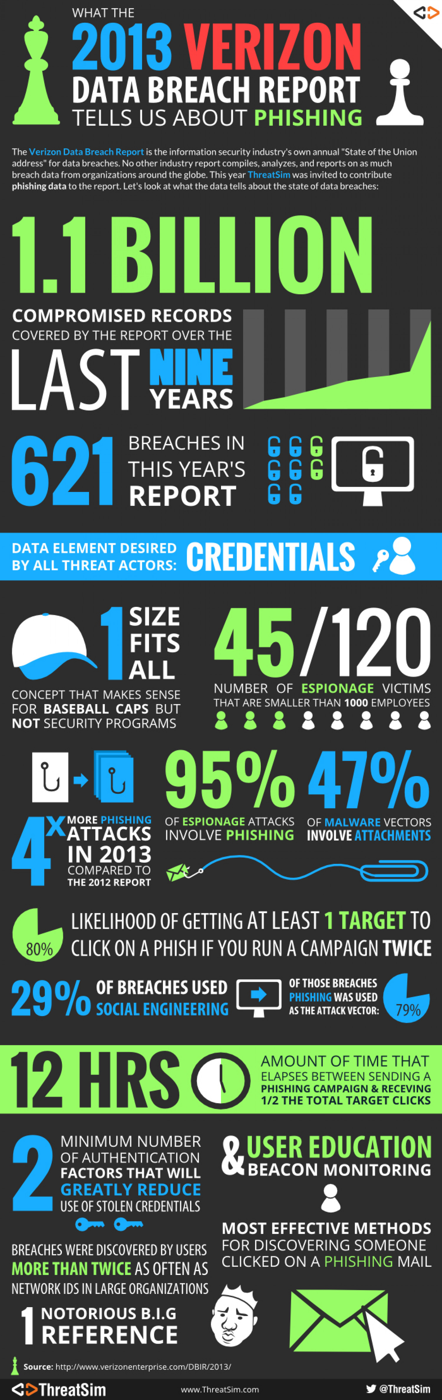 What the 2013 Verizon Data Breach Report tells us about phishing Infographic