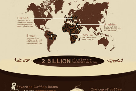 Where Coffee Came From ? Infographic
