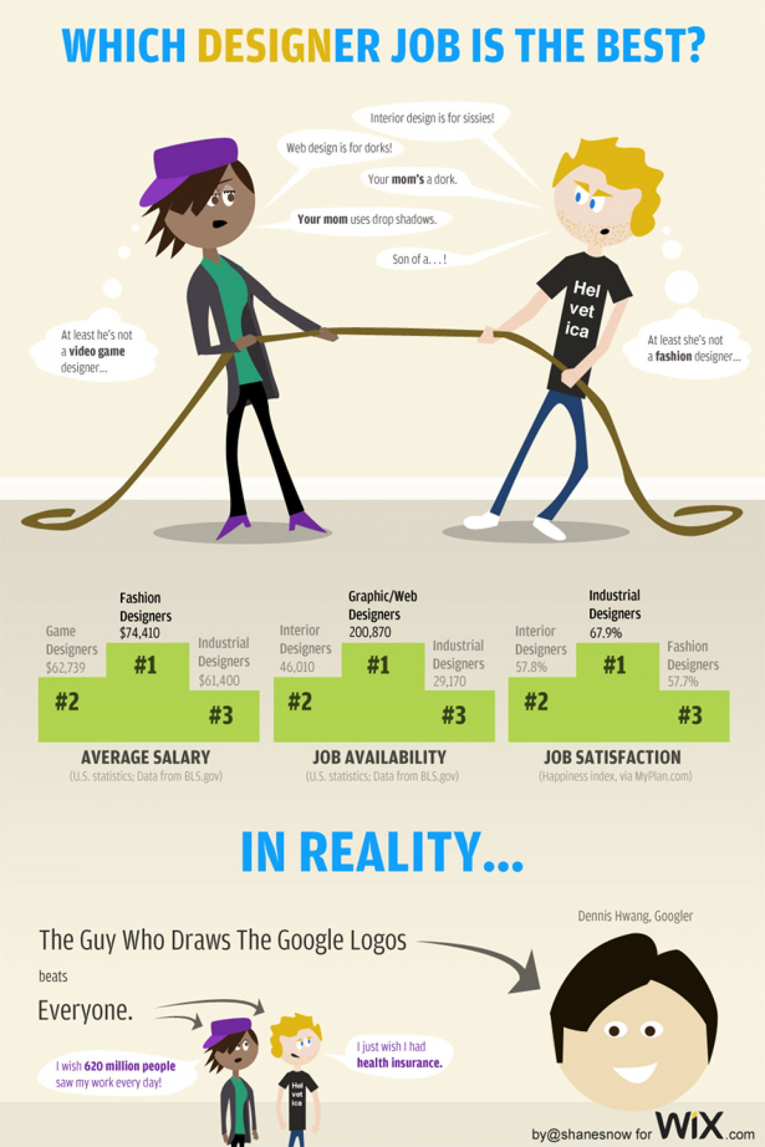 Which Designer Job is the Best?  Infographic