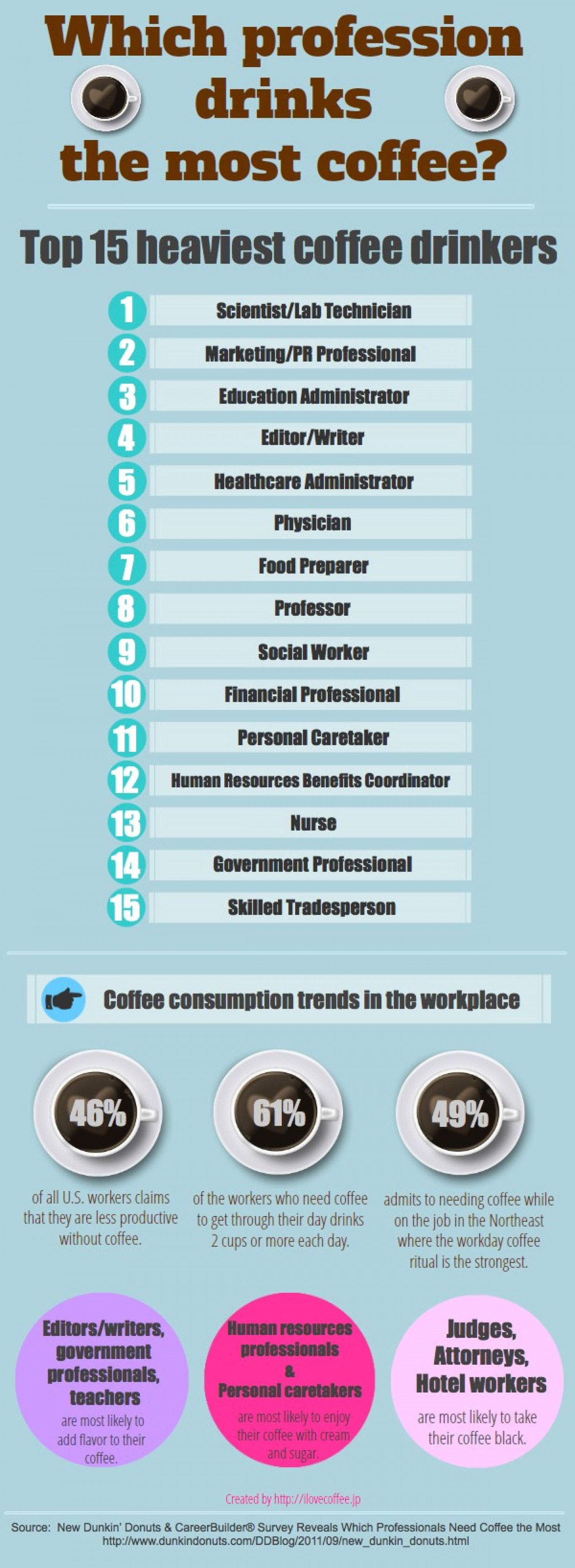 Which Profession Drinks the Most Coffee Infographic
