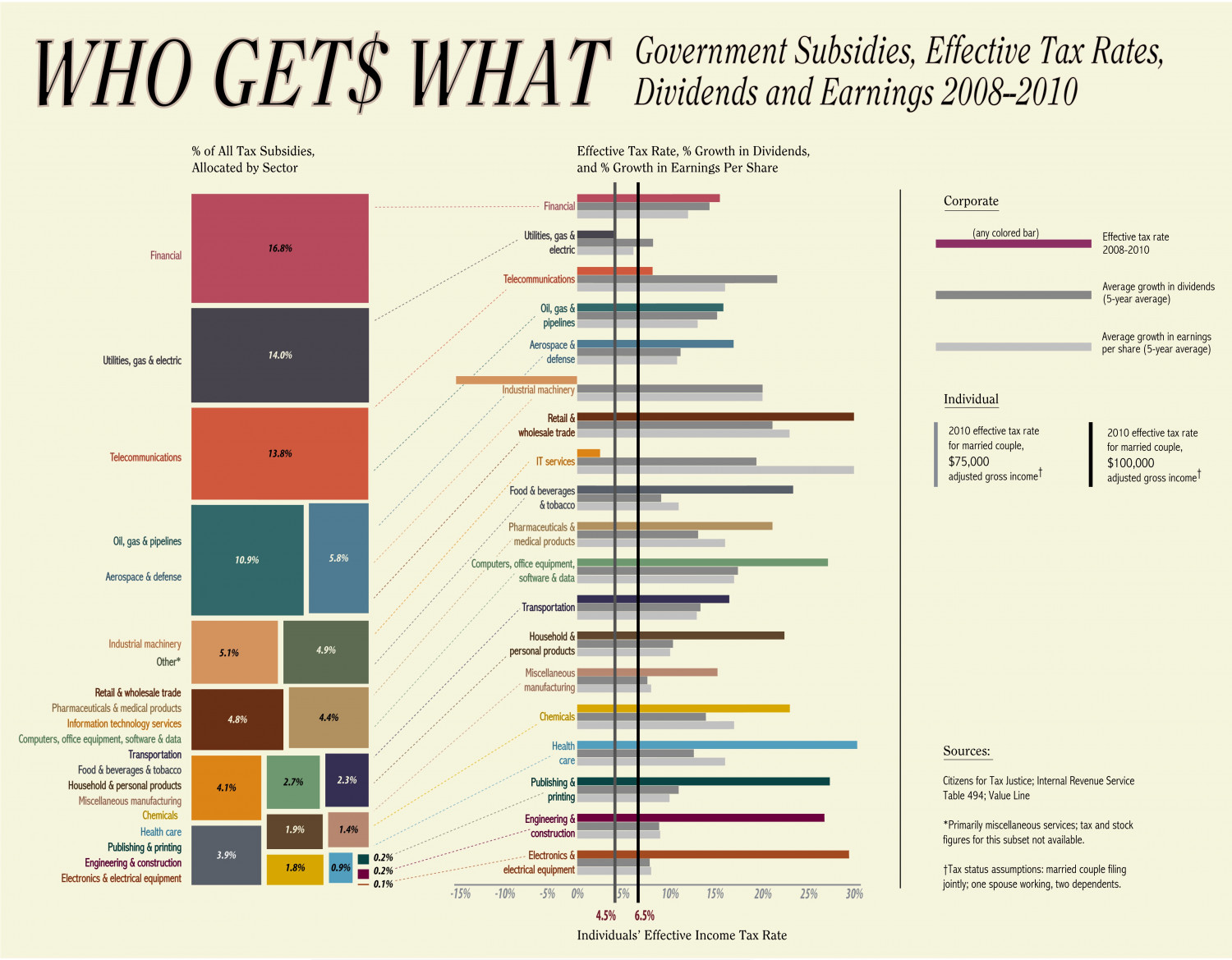 Who Get$ What: Subsidies, Effective Tax Rates, Dividends and Earnings per Share 2008-2010 Infographic