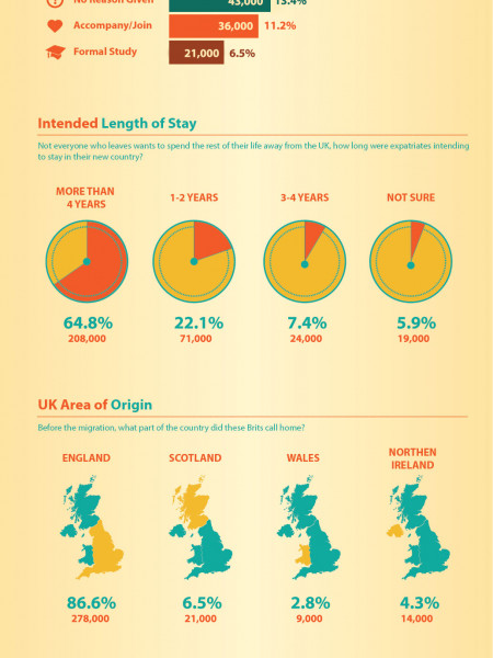 Who is Leaving the UK: Where are they Going and Why? Infographic