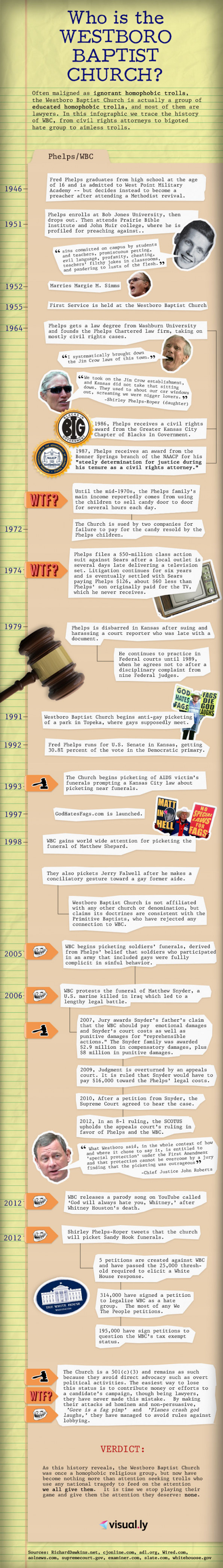 Who is the Westboro Baptist Church? Infographic