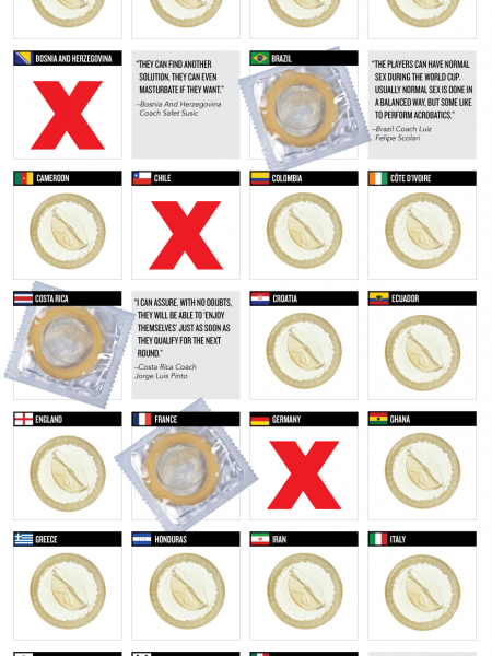 Who's Allowed To Score At The World Cup? Infographic