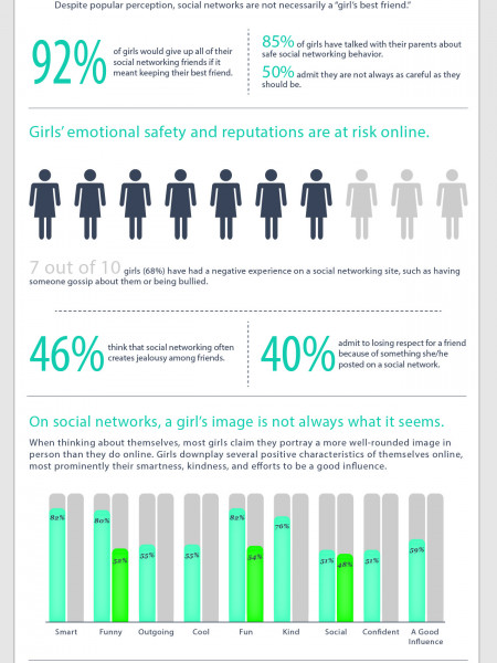 Who's That Girl? Image and Social Media Infographic
