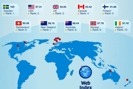 Who uses the Internet best? Infographic