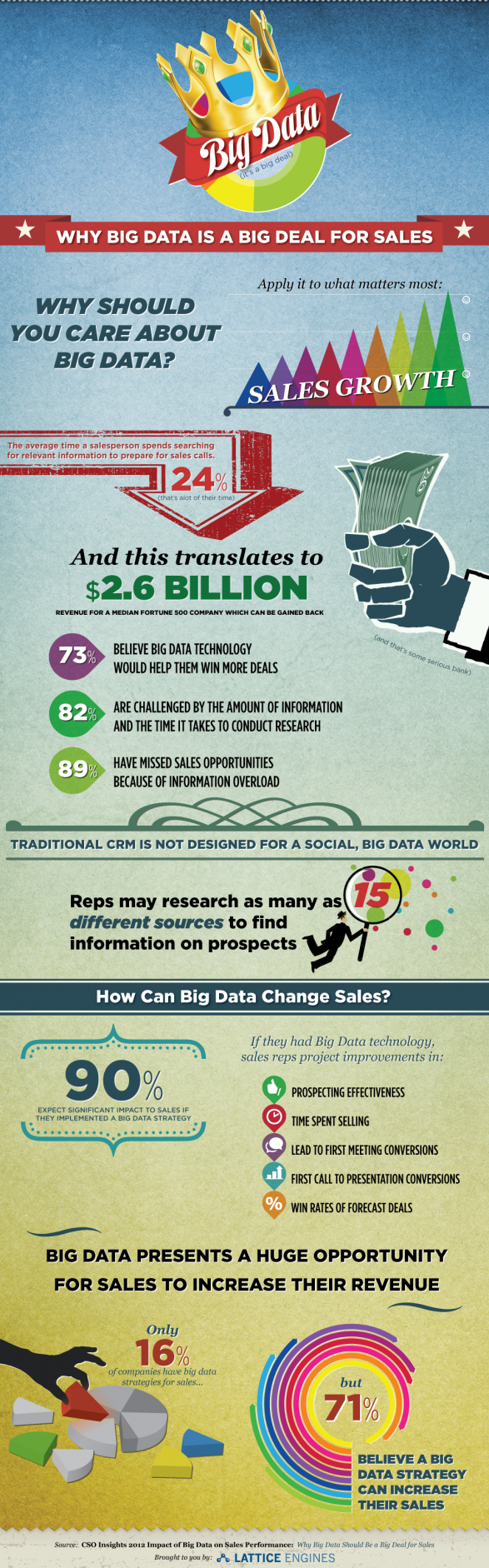 Why Big Data is a Big Deal for Sales