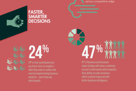 Why Business Intelligence is the Key to Competitive Advantage Infographic