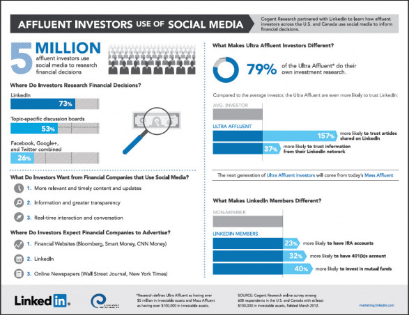 Why Do Investors Prefer LinkedIn To Twitter And Facebook?