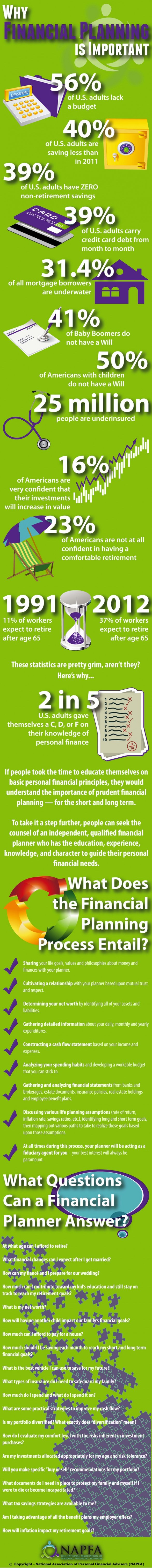 Why Financial Planning Is Important