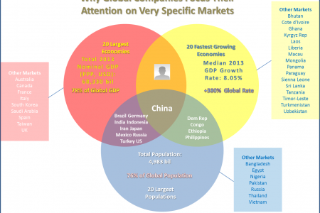 Why Global Companies Focus Their Attention On Very Specific Markets Infographic