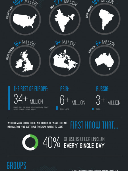 Why LinkedIn Is Essential For Prospecting Infographic