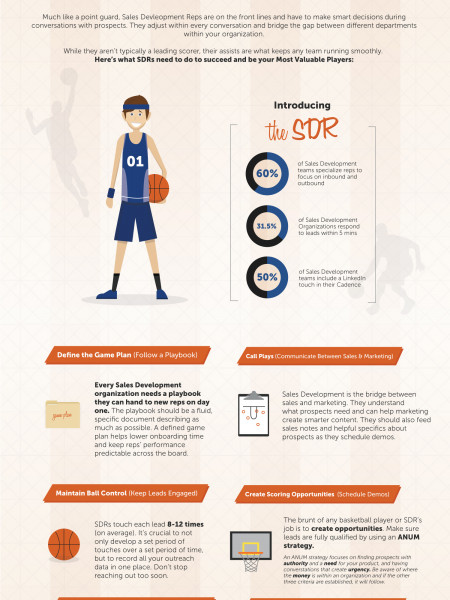 Why Sales Development Reps Are Your March Madness MVPs Infographic