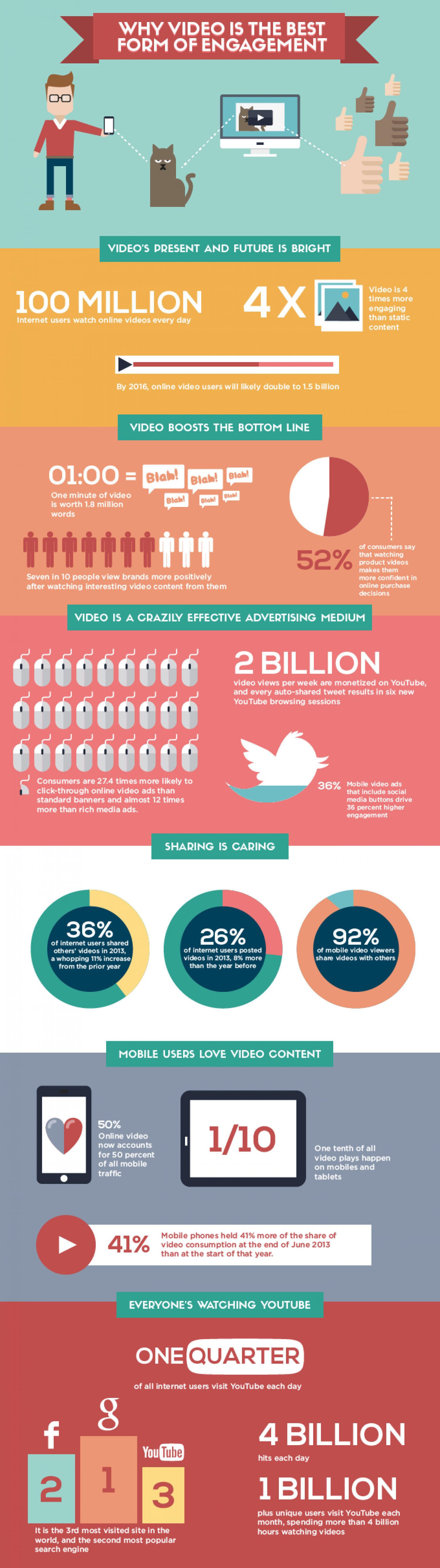 Why Video is the Best Form of Engagement  Infographic