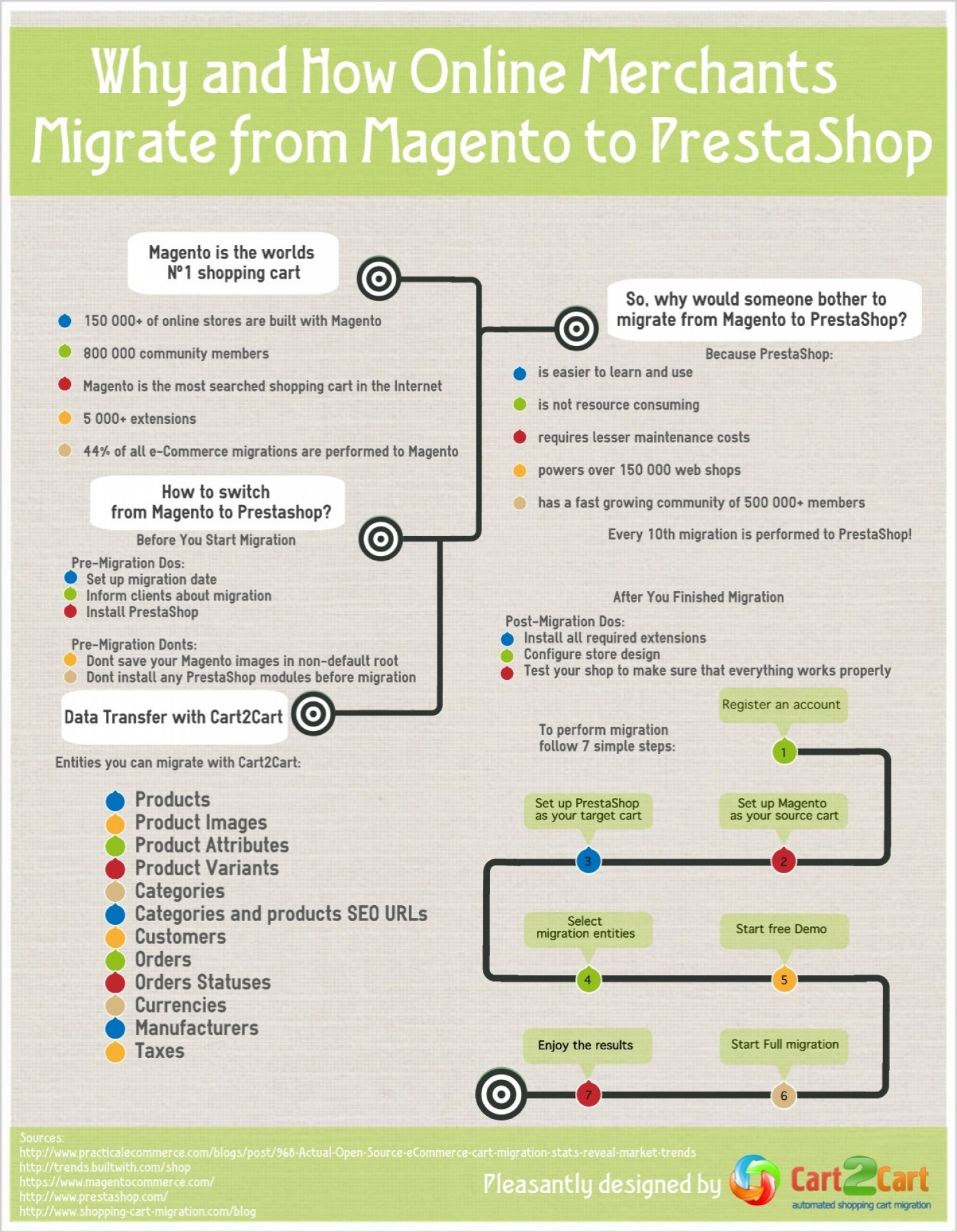 Why and How Online Merchants Migrate from Magento to PrestaShop Infographic